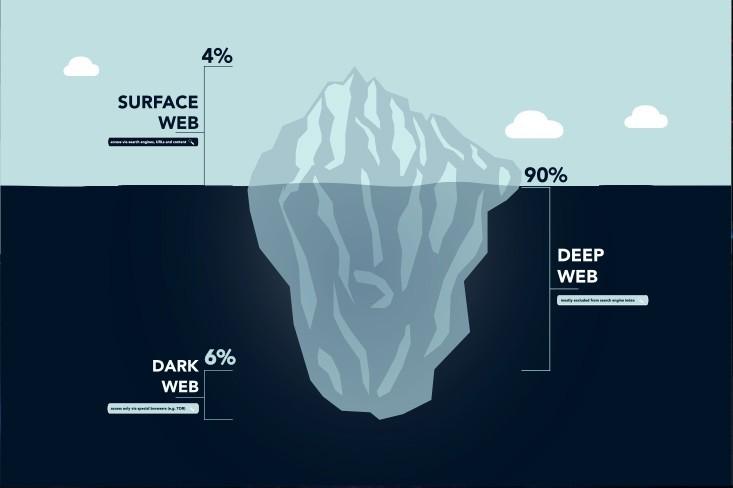 Dark Web ve Deep Web Nedir?