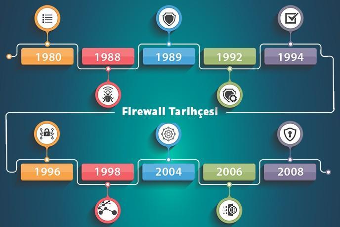 Firewall Tarihçesi