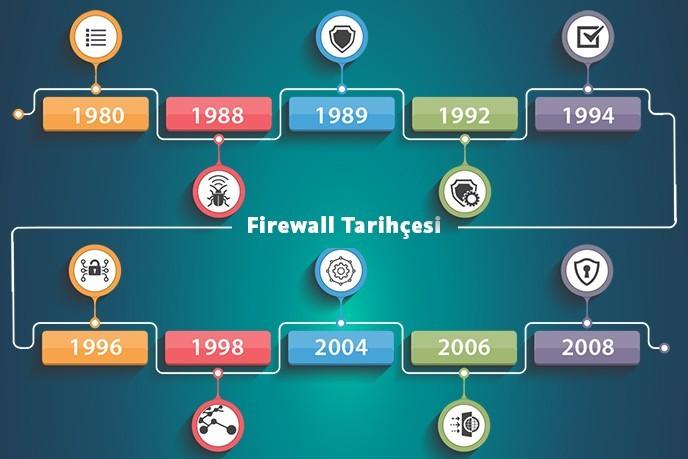 Firewall'ların Zaman Tünelindeki Serüveni - Firewall Tarihçesi